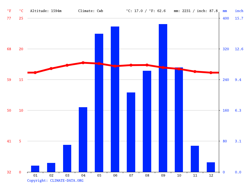 Climate graph // Weather by Month, Panajachel