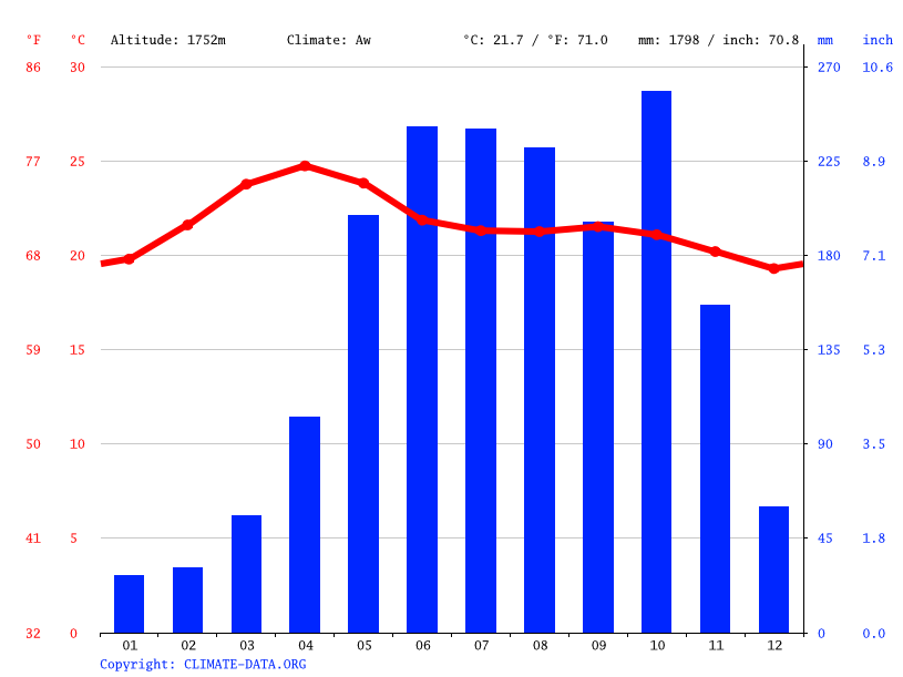Climate graph // Weather by Month, Coonoor
