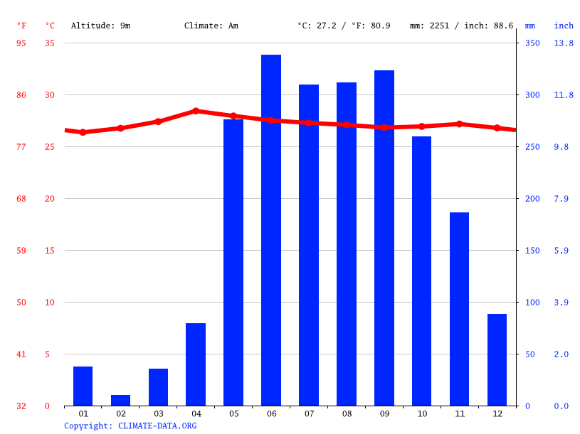 Climate graph // Weather by Month, Govind Nagar