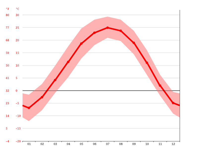 Temperature graph, JinShanLing