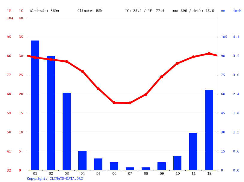 Climate graph // Weather by Month, Mount Isa