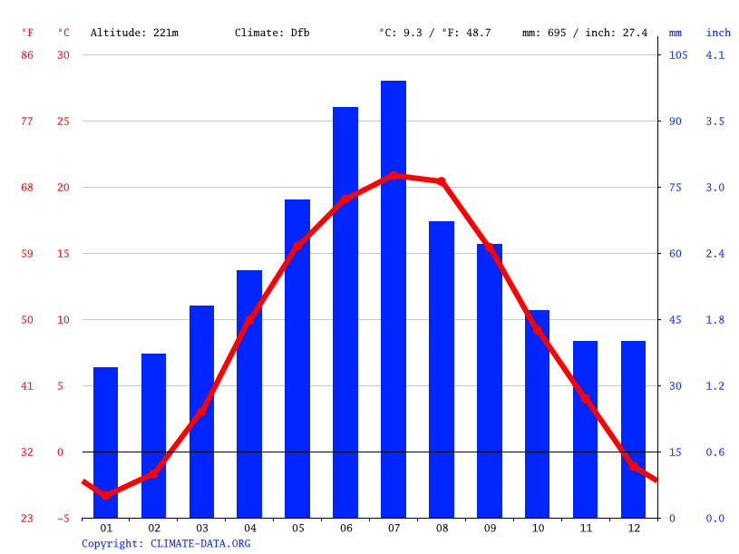 Climate graph // Weather by Month, Zastavna