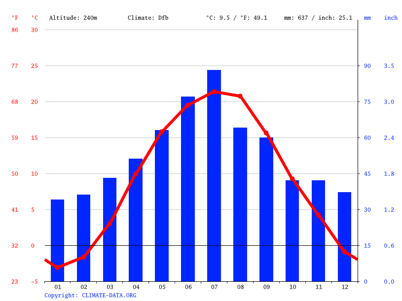 Climate graph // Weather by Month, Novodnistrovsk