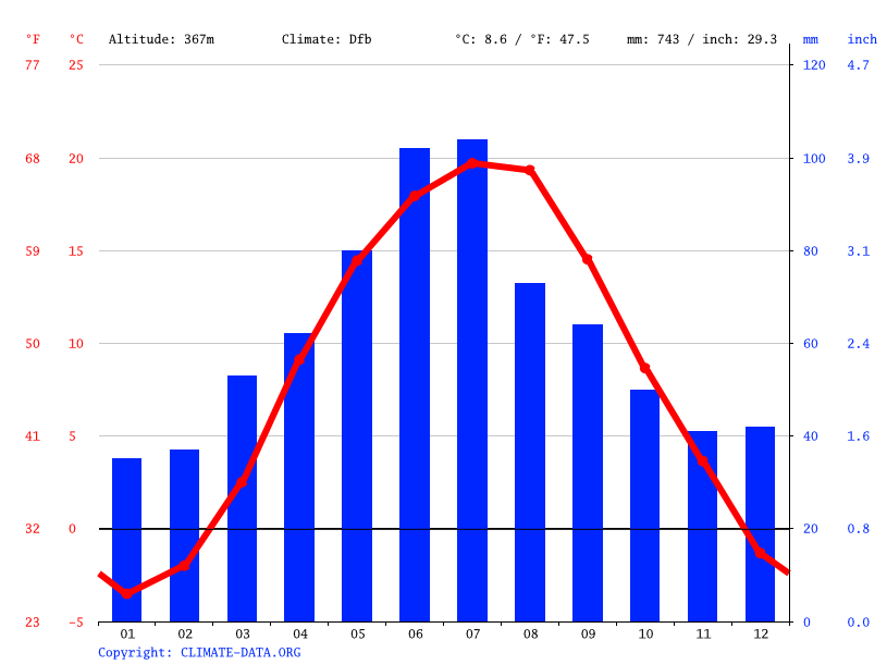 Climate graph // Weather by Month, Storozhynets