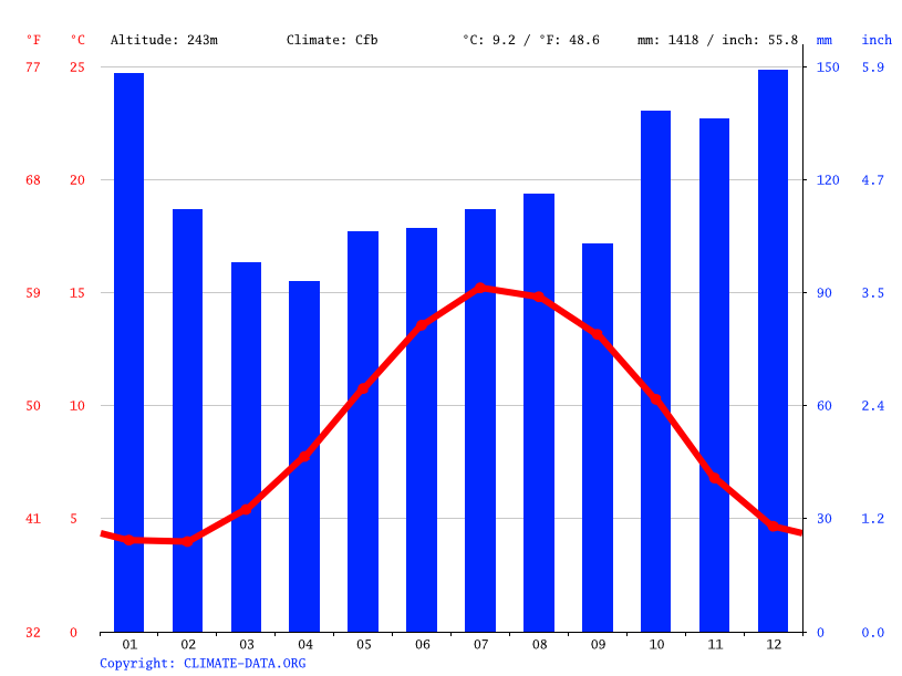 Climate graph // Weather by Month, Glyncorrwg