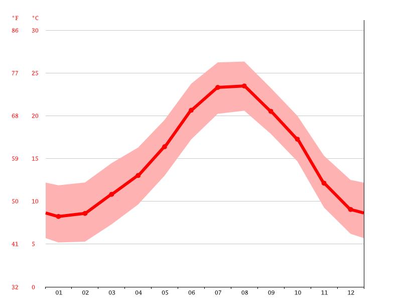 Clima begues temperatura climograma y tabla clim tica para begues climate - Temperatura en begues ...