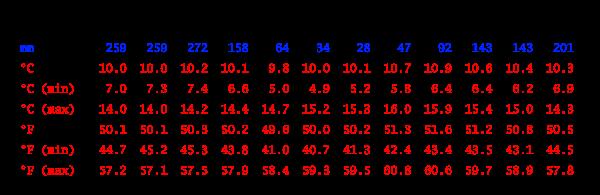 Tabla climática // Datos históricos del tiempo, Huaytará
