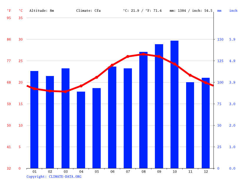 Climate graph // Weather by Month, Flatts