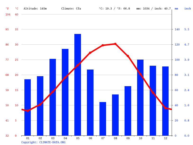 Dallas Climate Average Temperature Weather By Month