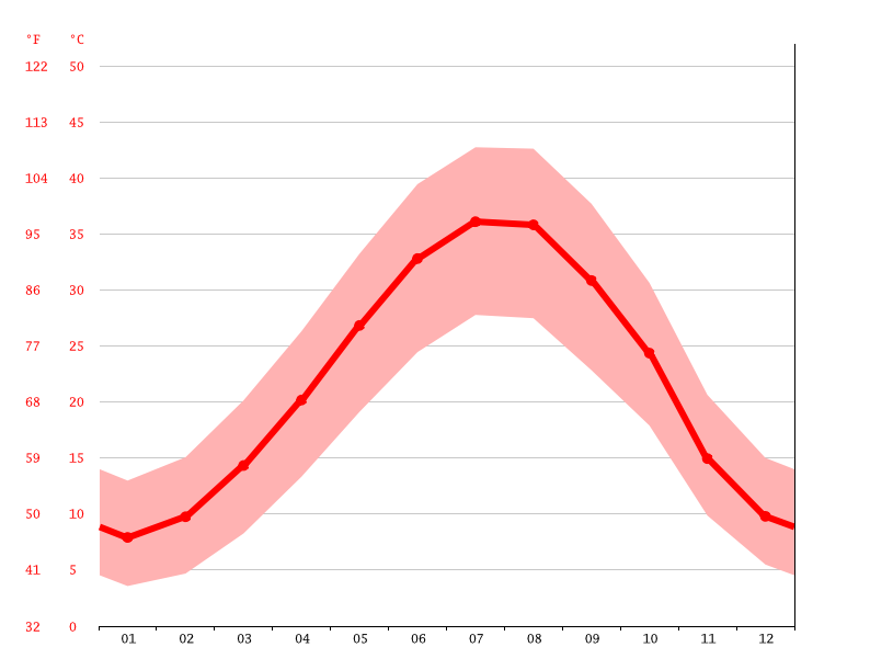 Temperature graph, Kirkuk