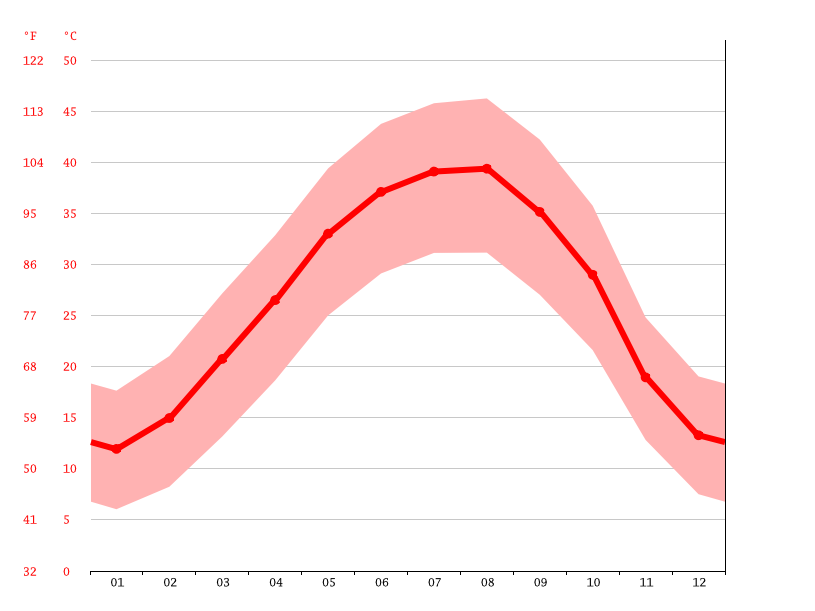 average temperature, As Samawah