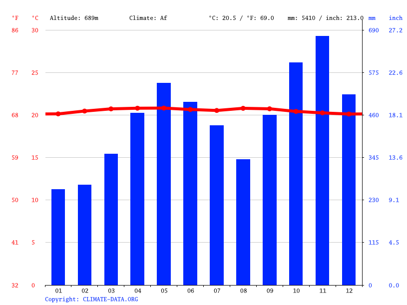 Climate graph // Weather by Month, Girón