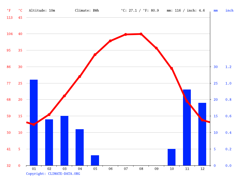 Climate graph // Weather by Month, Nasiriyah