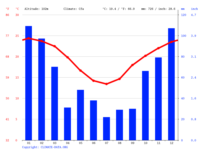 Climate graph // Weather by Month, Laidley
