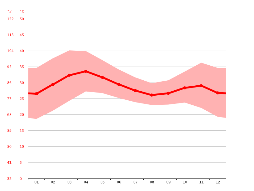 Temperature graph, Garoua