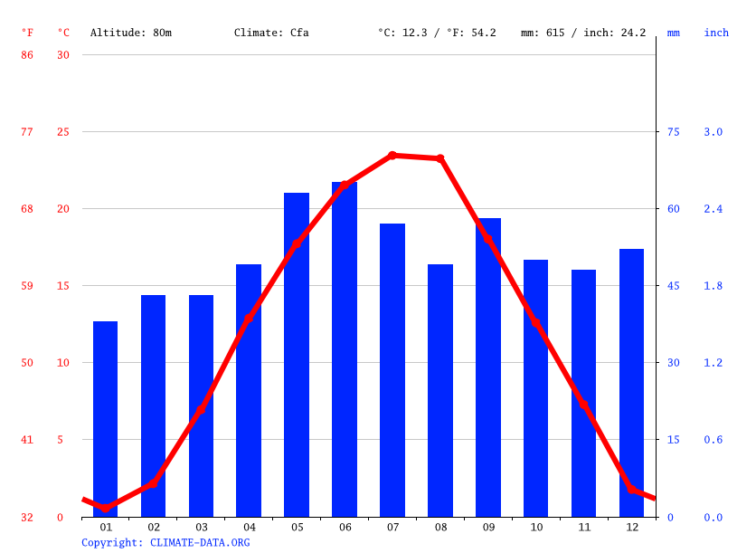 Climate graph // Weather by Month, Sándorfalva