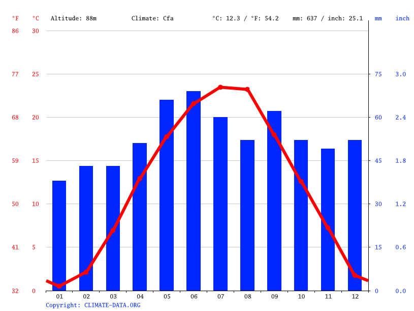 Climate graph // Weather by Month, Kistelek