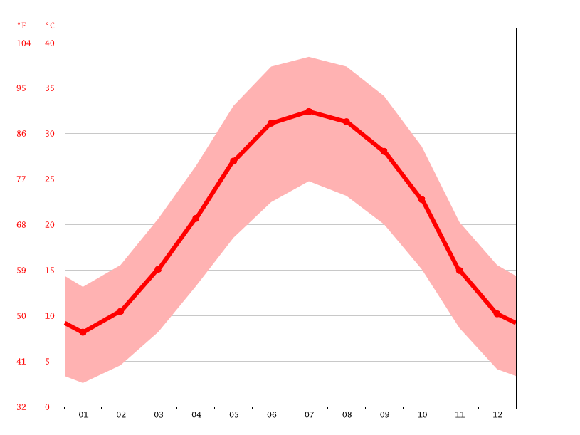 Temperature graph, Fasa