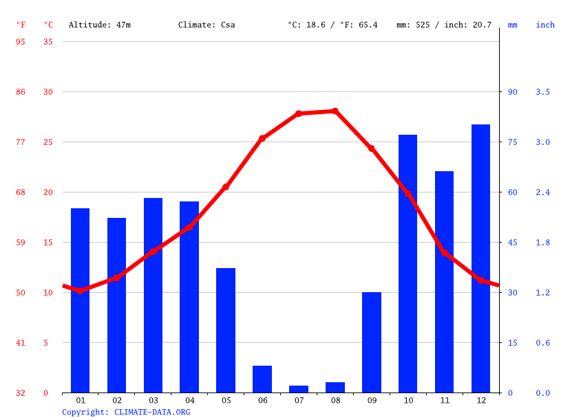 Climograph // Weather by Month, Dos Hermanas