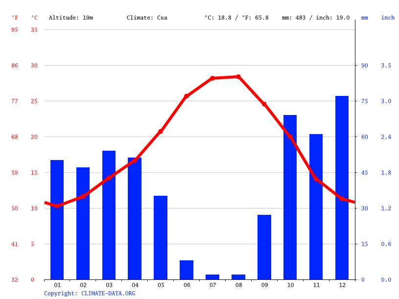 Climate graph // Weather by Month, Seville