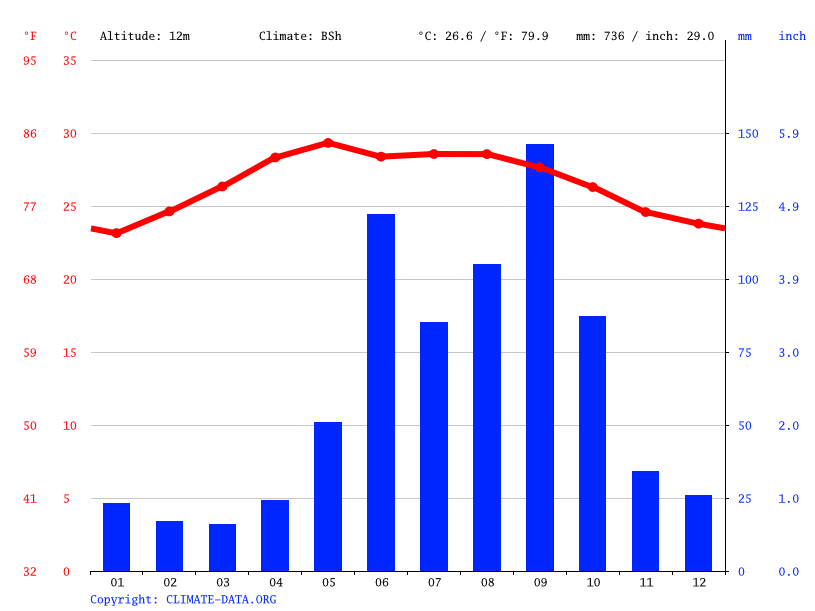 Climate graph // Weather by Month, Umán