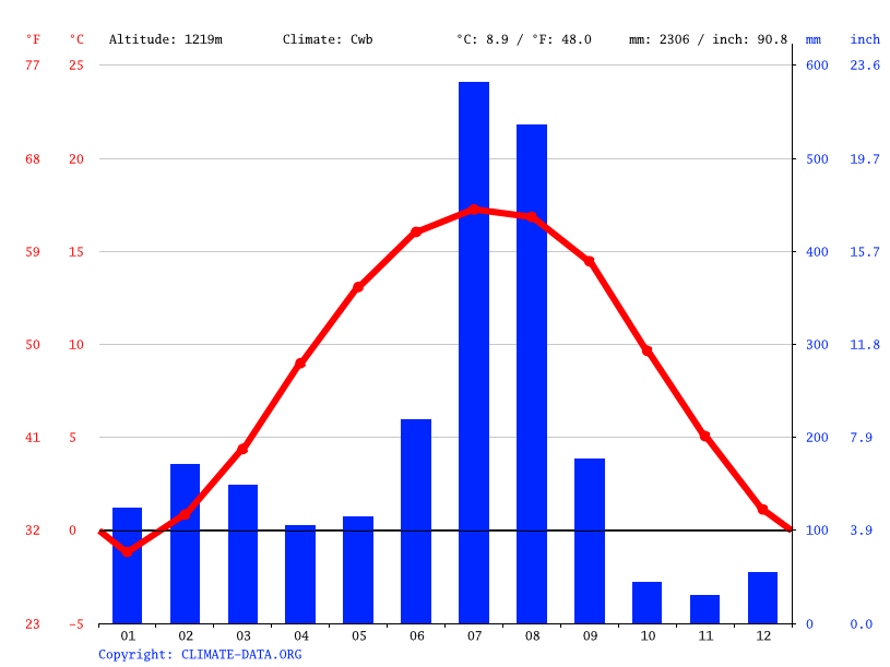 Climate graph // Weather by Month, Kulu