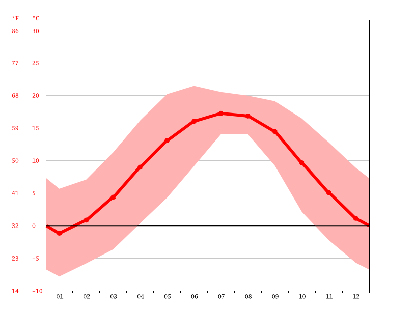 average temperature, Kulu