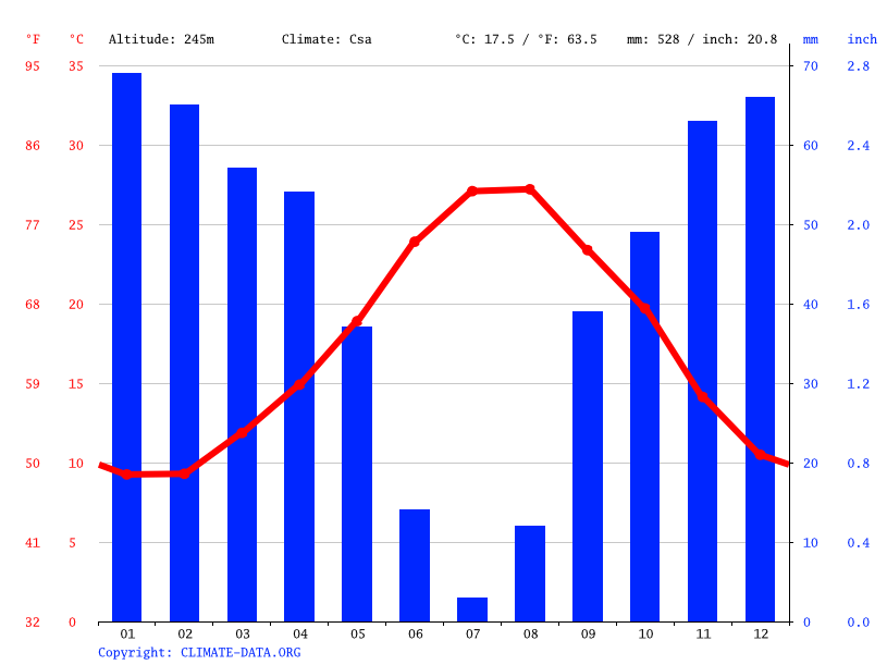 Climate graph // Weather by Month, Béja