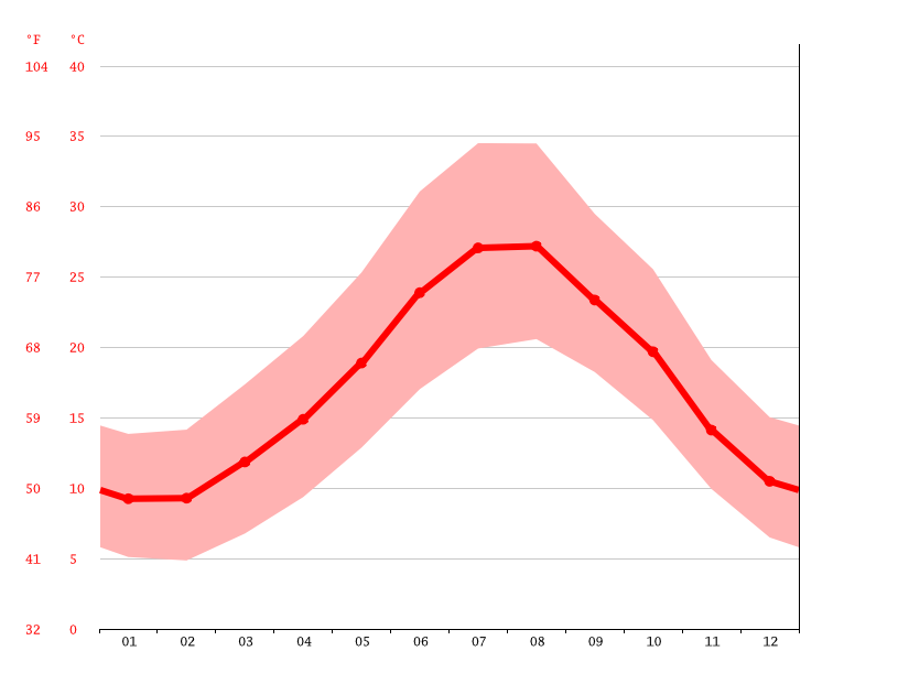 Temperature graph, Béja