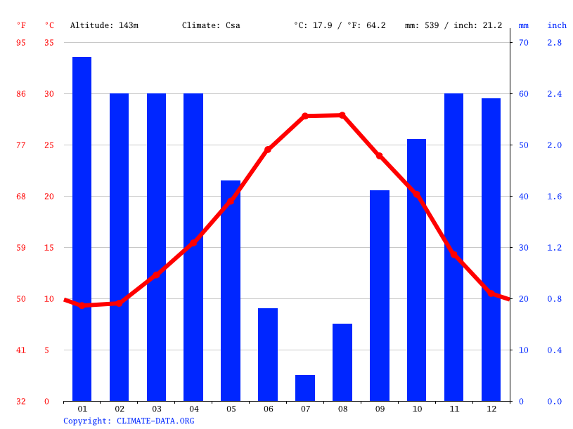 Climate graph // Weather by Month, Jendouba
