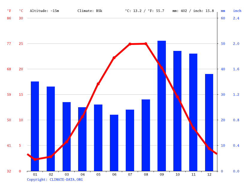 Climate graph // Weather by Month, Kaspiysk