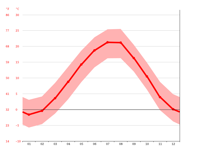 average temperature, Buynaksk