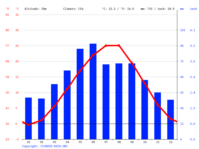 Climate graph // Weather by Month, Gudermes