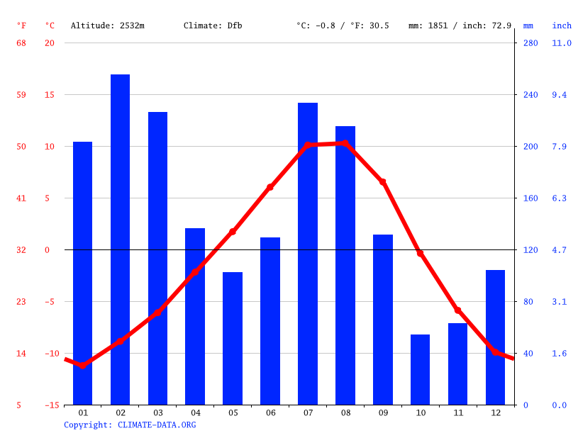Climate graph // Weather by Month, Solang Valley