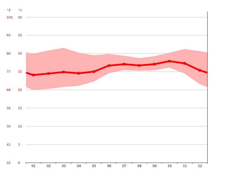 Temperature graph, Banjul