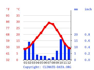 climate graph 200
