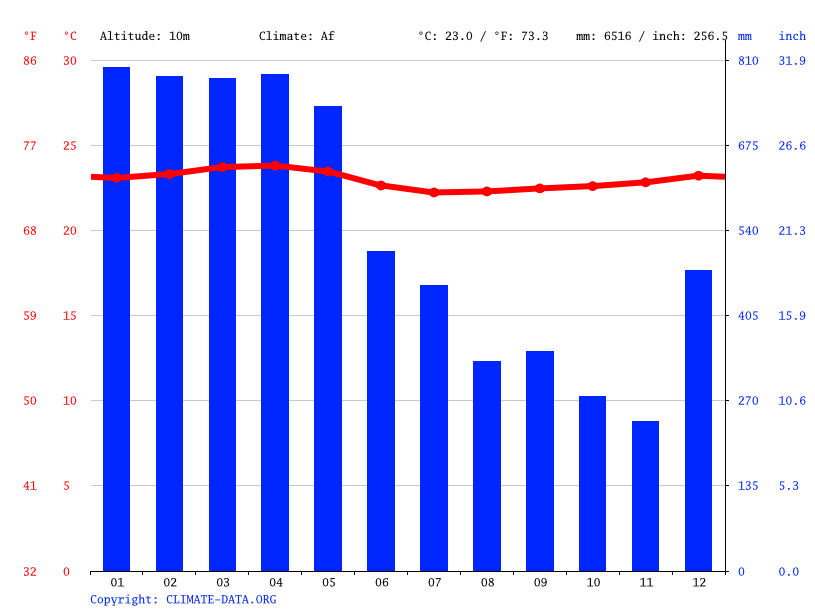 Climate graph // Weather by Month, Babahoyo