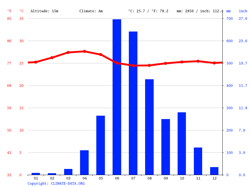 Climate graph // Weather by Month, Mahe