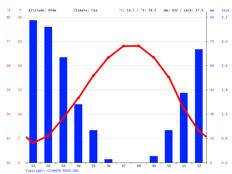Climate graph // Weather by Month, Anjar