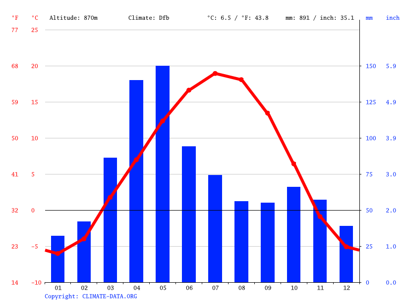 Climate graph // Weather by Month, Almaty