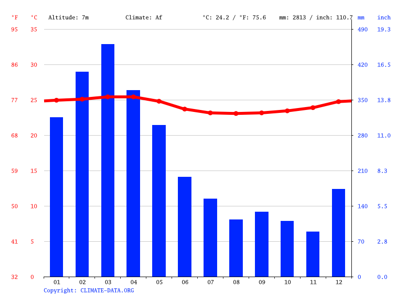 Climate graph // Weather by Month, Durán