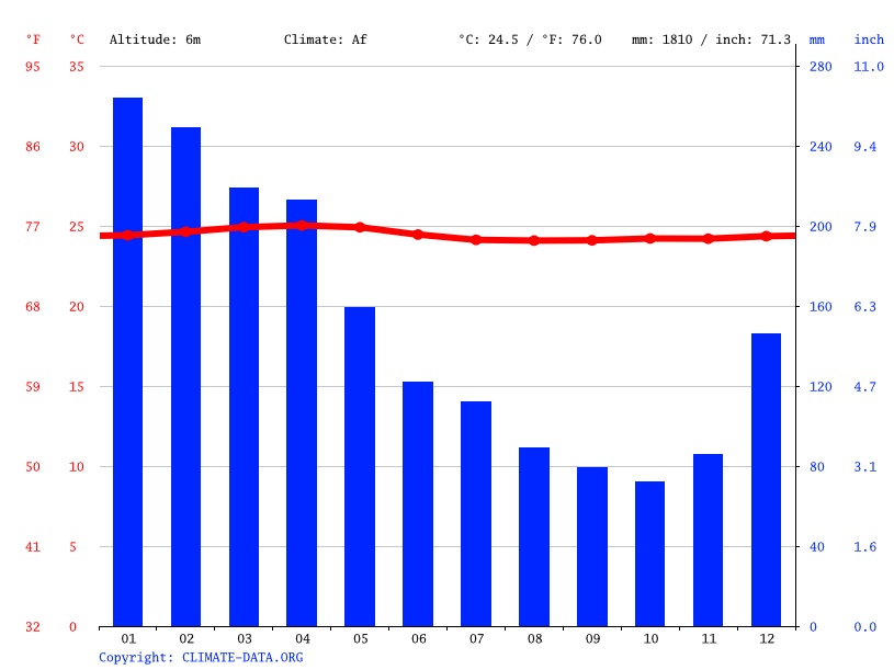 Climate graph // Weather by Month, Esmeraldas