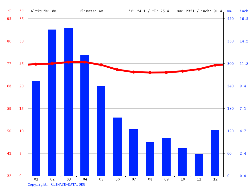 Climate graph // Weather by Month, Guayaquil