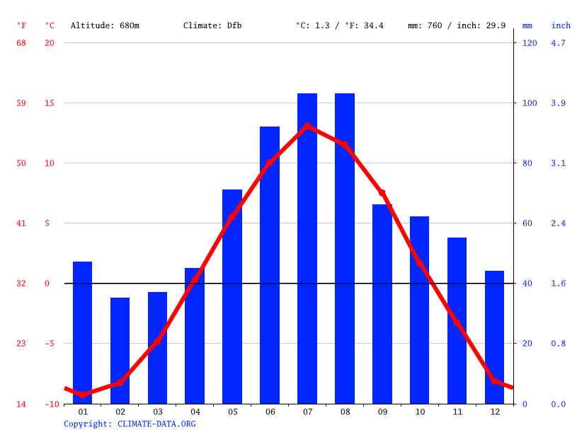 Climate graph // Weather by Month, Drevsjø