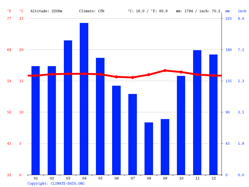 Climate graph // Weather by Month, Ibarra