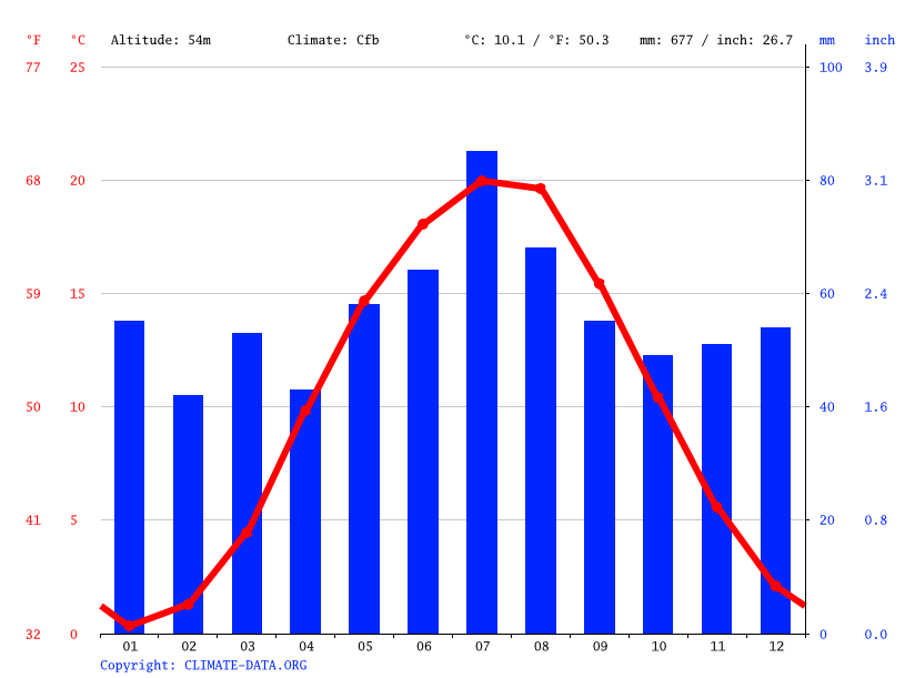 Climate graph // Weather by Month, Frankfurt (Oder)