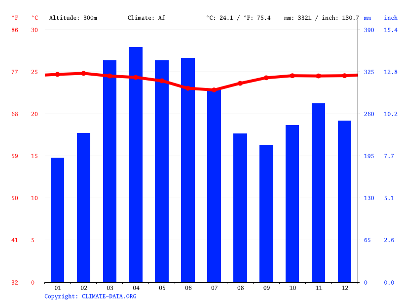 Climate graph // Weather by Month, Nueva Loja (Lago Agrio)