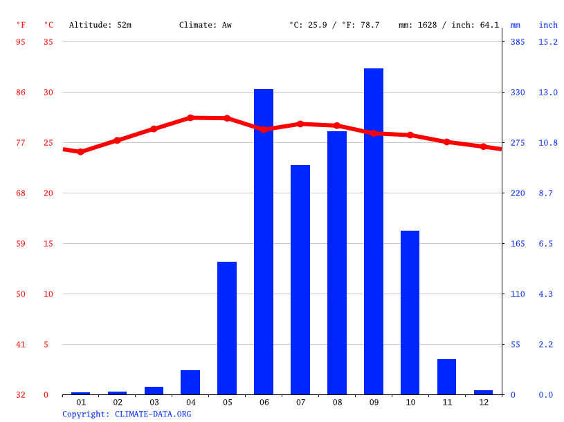 Climate graph // Weather by Month, Tonalá