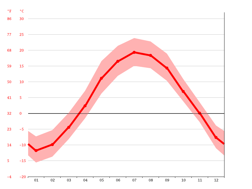 average temperature, Boischatel
