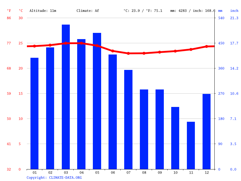 Climate graph // Weather by Month, Milagro
